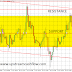EUR/AUD: Opportunity to Take Profit in Sideways Moment