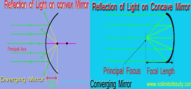 Convex And Concave Mirror in Hindi