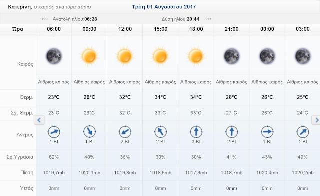 Ο καιρός σήμερα Τρίτη 1 Αυγούστου 2017 στην Κατερίνη