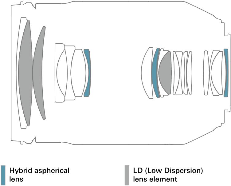 Оптическая схема Tamron 35-150mm f/2.8-4 Di VC OSD (A043)