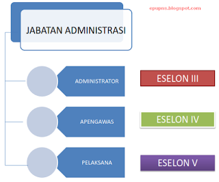 jabatan administrasi UU ASN