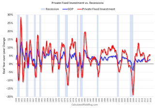 Investment and Recessions