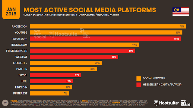 Most active social media platforms in Malaysia (2018)