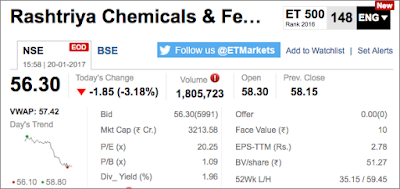 Rashtriya Chemicals & Fertilisers Ltd Share's market Snapshot