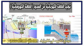 توليد الكهرباء من السدود ( الطاقة الكهرومائية ) ، استخدام السدود في توليد الكهرباء ، بحث عن الطاقة المائية ، كيفية توليد الكهرباء مجاناً من الماء
