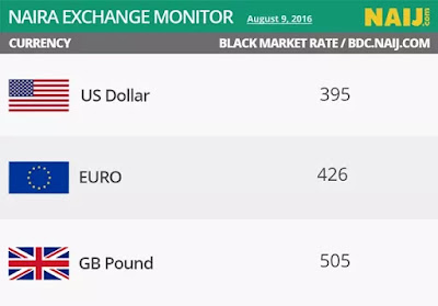 Naira stay stable at N395/$1 at parallel market