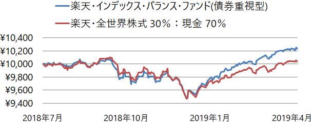 楽天・インデックス・バランス・ファンド(債券重視型)と楽天・全世界株式インデックス・ファンド 30%:現金 70%の基準価額の推移(チャート)