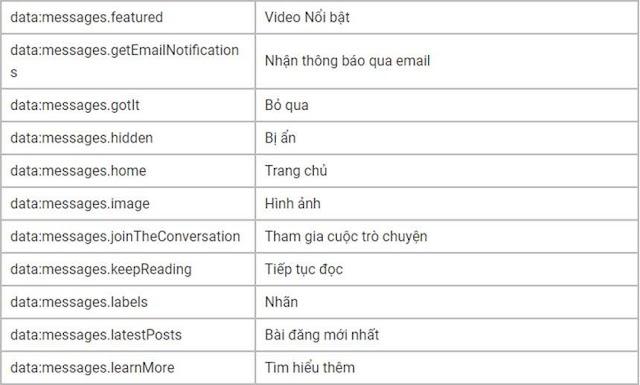 Hiển thị văn bản theo ngôn ngữ trong thiết kế Blogspot