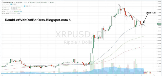 Ripple XRP price chart showing breakout