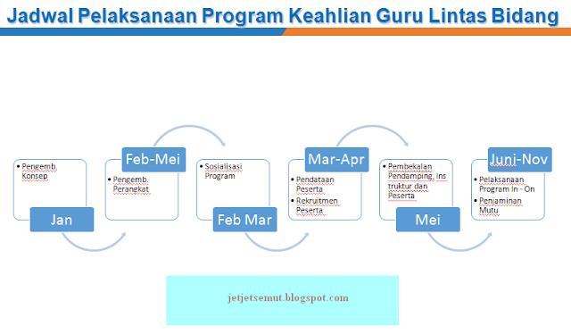 jadwal penyelenggaraan program multi subject teaching guru lintas bidang