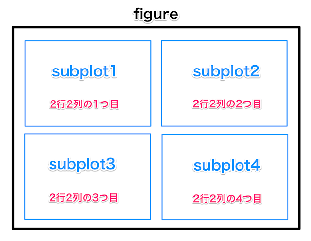 figureとsubplotのイメージ