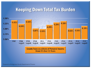 Keeping Down Total Tax Burden