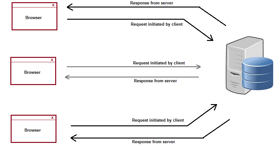 What is Websocket  Use of Websocket  Client server example