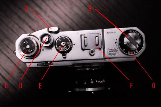 Contoh komponen kendali di panel atas di sebuah kamera film lawas, Nikon S2. A) Tuas pengokang film atau winding lever. B) Tuas penggulung film atau rewinding crank. C) Counter jumlah frame yang tersisa dari rol film yang terpasang. D) Tombol shutter release untuk melakukan exposure. E} Kenop pengatur kecepatan shutter. F) Accessory shoe untuk memasang aksesori seperti lampu flash. G) Kenop pemilih kecepatan sinkronisasi shutter dengan lampu flash