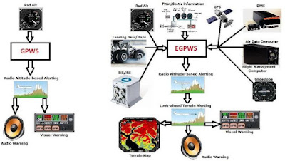 Sistemes d'emergència: L'EGPWS