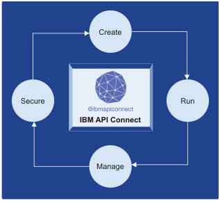 lifecycle of IBM API Connect