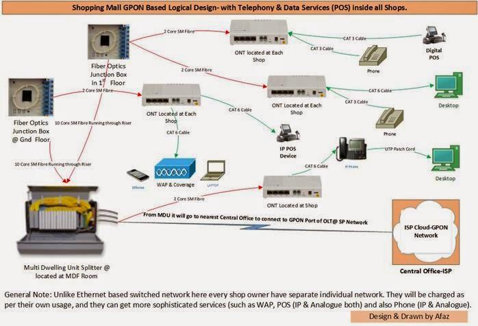 Network Enhancers - \