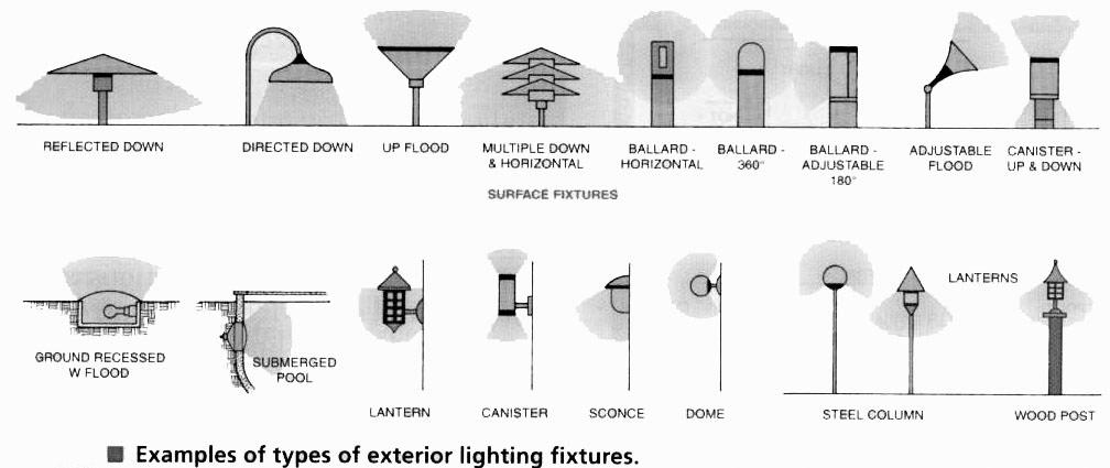 mep exterior lighting fixtures