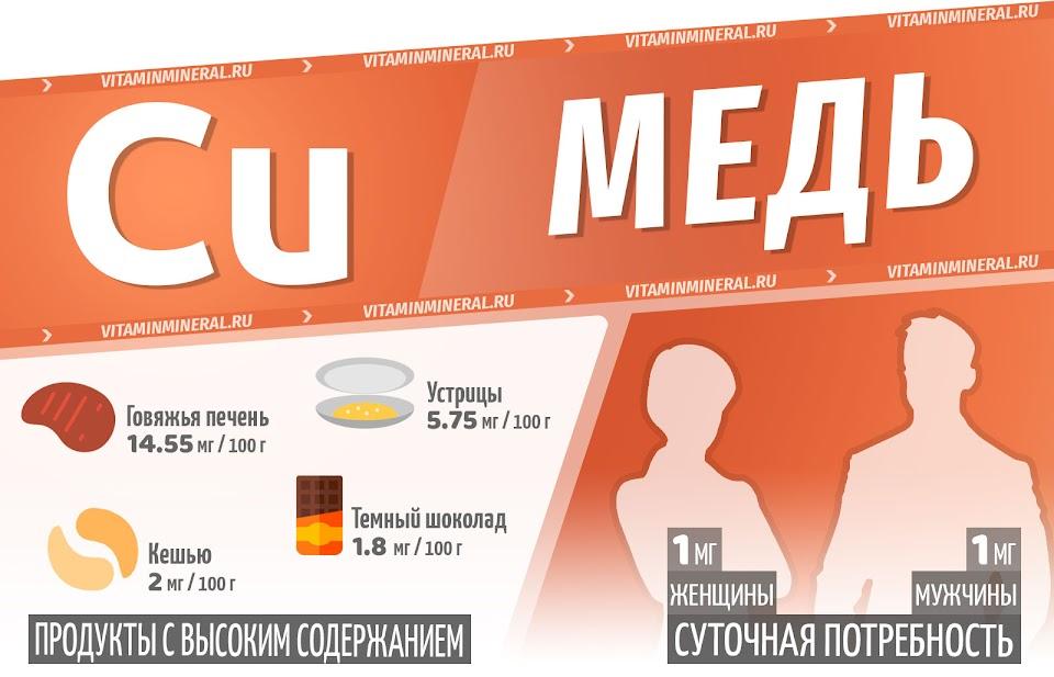 Медь для организма — инфографика