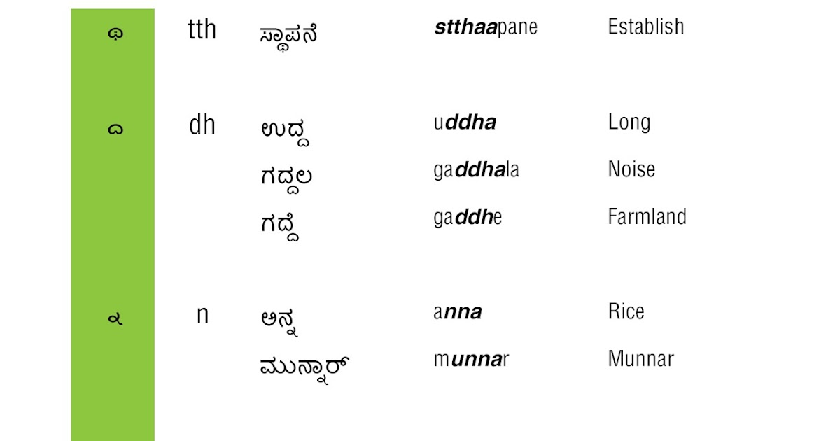 Learn Kannada: Ottaksharagalu - Part 1