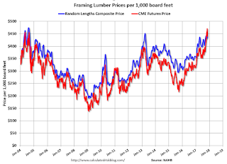 Update: Framing Lumber Prices Up Sharply Year-over-year
