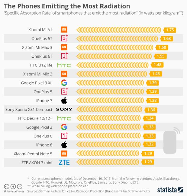 List of Most Smartphone Emit Radiation