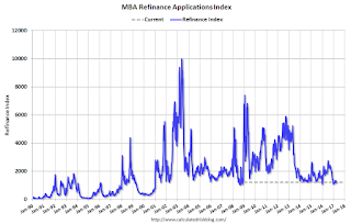 Mortgage Refinance Index