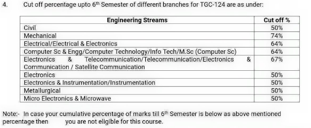 TGC 127 SSB Dates, Centre Allotment List