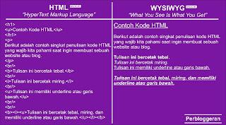 Perbandingan Antara HTML Mode Dengan WYSIWYG Mode