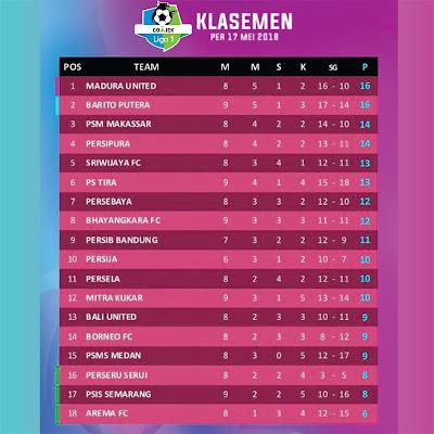 Berikut klasemen sementara Liga 1 2018