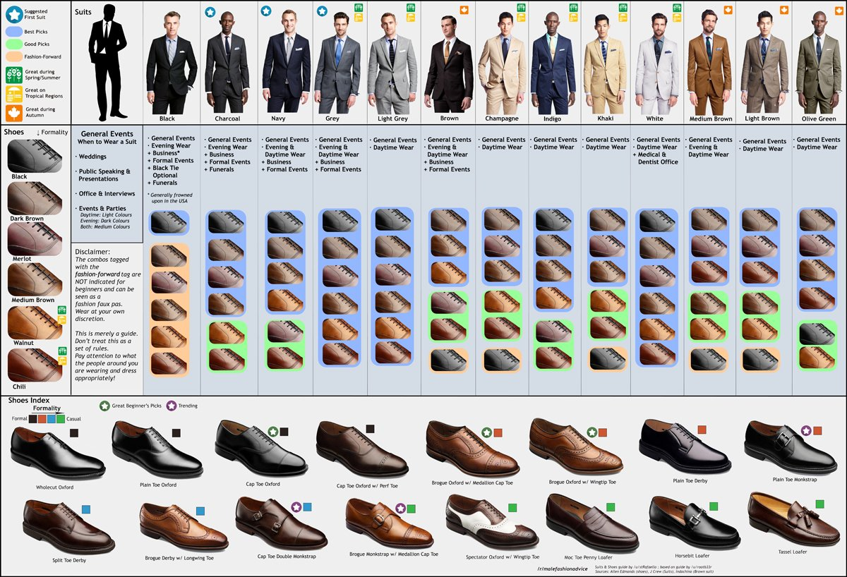 Classic Man A Guide To Buying The Right Suit For You