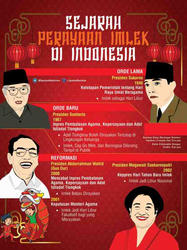 Sejarah Perayaan Imlek di Indonesia