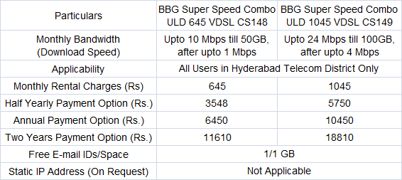 BSNL Internet Plans Hyderabad New 24Mbps Tariff