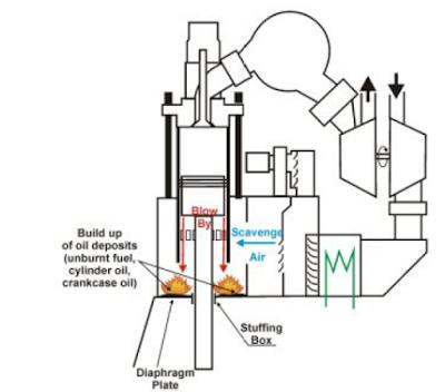 Scavenge fire in marine diesel engine