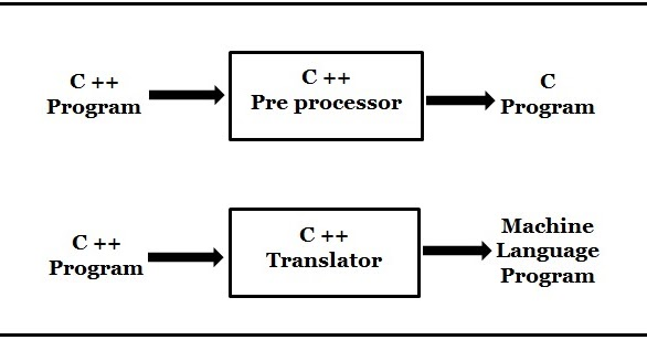 BCA: Explain language processing activities with suitable
