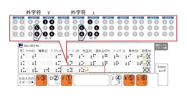 3行目17マス目に1、3、5、6の点が示された点訳ソフトのイメージ図と1、3、5、6の点がオレンジで示された6点入力のイメージ図