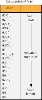 Kekuatan relatif asam