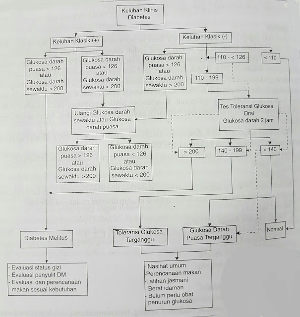 diagnosis diagnosa diabetes melitus mellitus kadar gula darah TTGO gula darah sewaktu puasa post prandial pos 2 jam pp toleransi glukosa terganggu TGT GDPT test oral