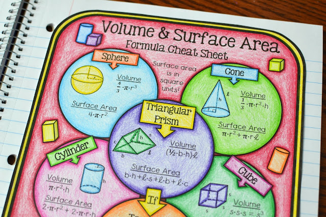 Volume and Surface Area Cheat Sheet Freebie