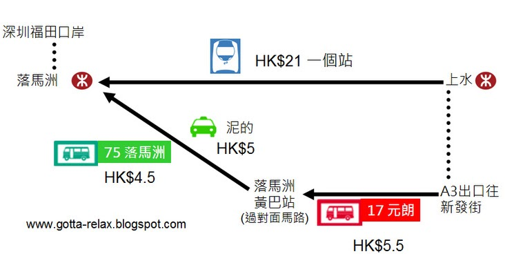 一齊relax下: [返大陸]上水去落馬洲過關-唔搭港鐵的過境選擇