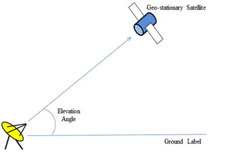 Azimuth and Elevation Angle (Antenna Look Angle) for