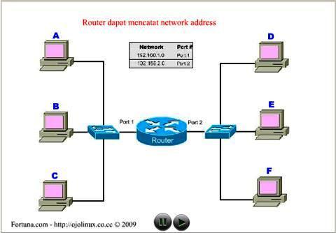Ilustrasi cara kerja router