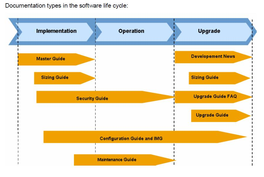 SAP Basis & More: Scenario Overview of SAP Solution Manager