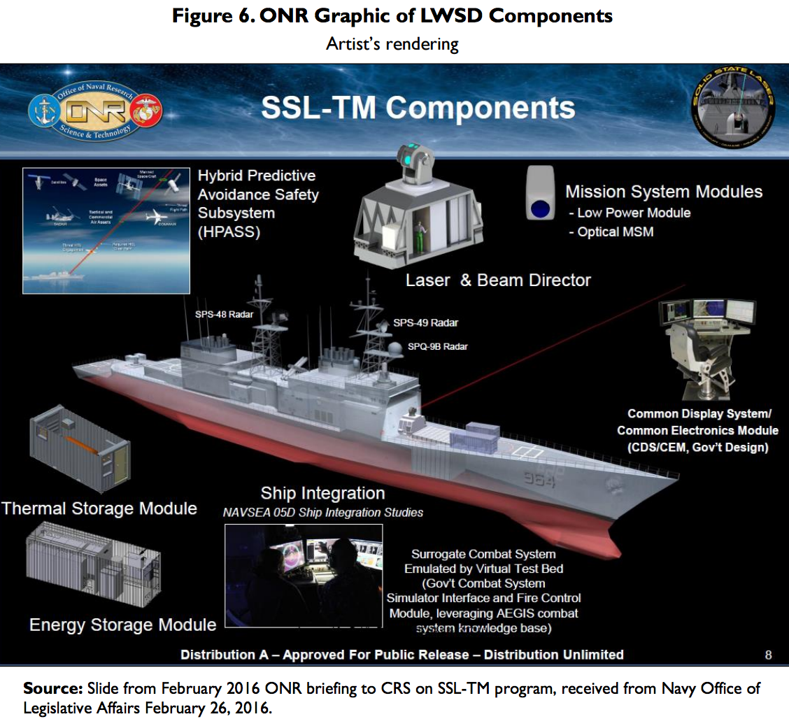 US Navy will fire 150 kilowatt laser on a test ship in 2018