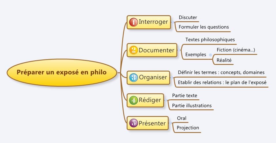 Amener le sujet dissertation philosophie