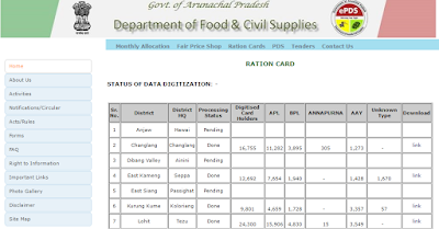 Arunachal Pradesh Ration Card Status Check