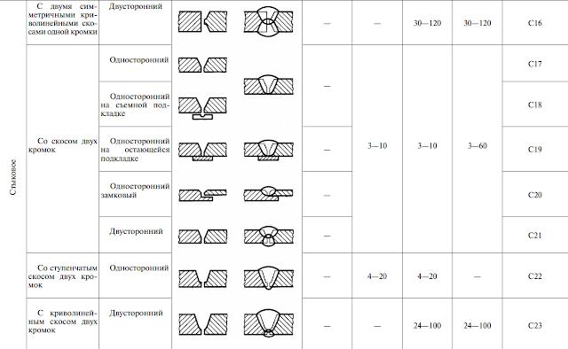 ГОСТ 14771-76. Таблица 1