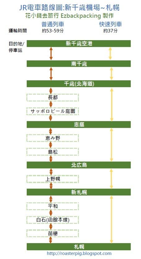 JR新千歲機場-札幌路線圖