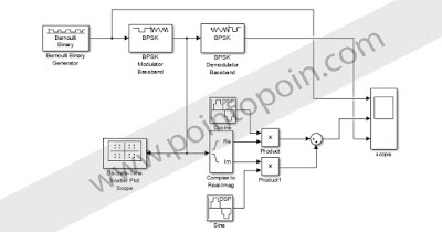 Blok Diagram Modulasi BPSK