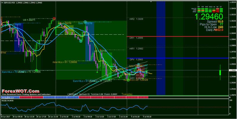 200 ema forex trading
